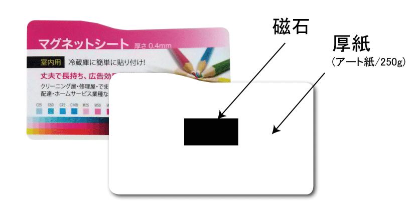 厚紙マグネット<br>(片面、5000枚~)<br>(70X70~130X100mm)